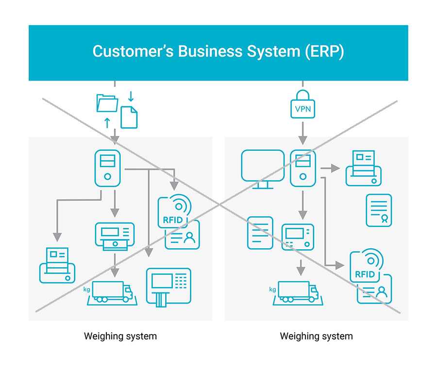 old_customers_business_system_ERP